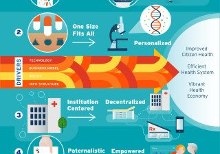 Transforming Health MaRS Market Insights Reactive Proactive & Predictive One Size Fits All Personalized Institution Centered Decentralized Paternalistic Empowered Volume Based Value Based Drivers: Technology, Business Model, Policy, Info-Structure: Improved Citizen Health, Efficient Health System, Vibrant Health Economy
